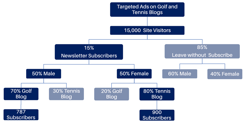 A 6-layer hierarchy graph targeting tennis and golf blog subscribers